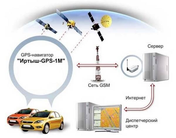 Выбираем навигатор с Яндекс пробками