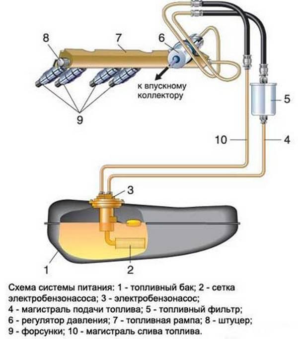 ваз топливного насоса схема питания