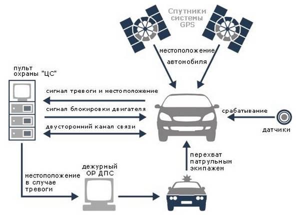 GSM сигнализация для автомобиля - стоит ли брать?