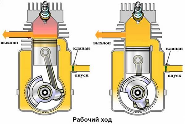 Принцип работы дизельного двигателя  чтобы смог понять каждый