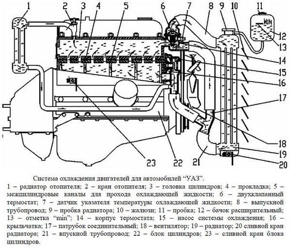 Схема системы охлаждения УАЗ Буханка