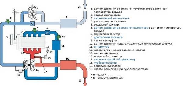Особенности работы TSI моторов